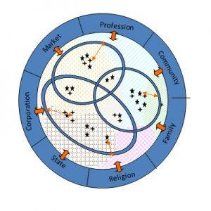 Figure 1 - The seven institutional logics (from Fünfschilling's presentation)